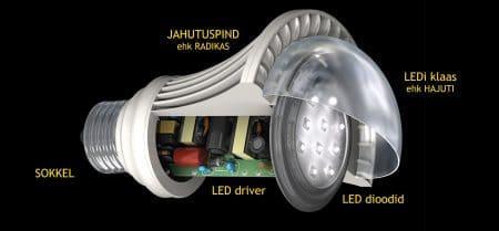 LED lambi ehitus